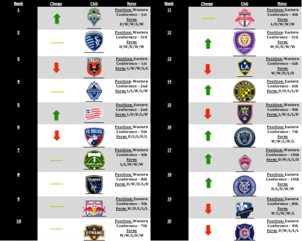 MLS Power Rankings: Week 15