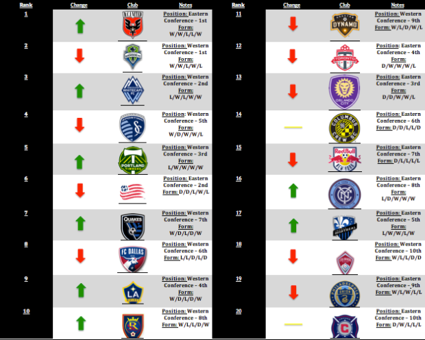 MLS Power Rankings: Week 16