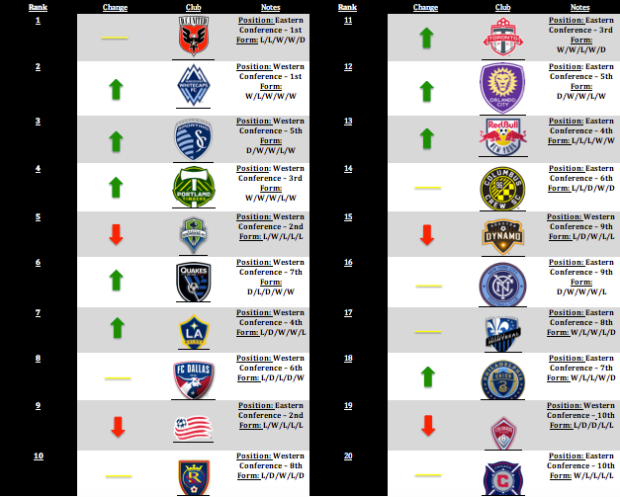 MLS Power Rankings: Week 17 MLSGB