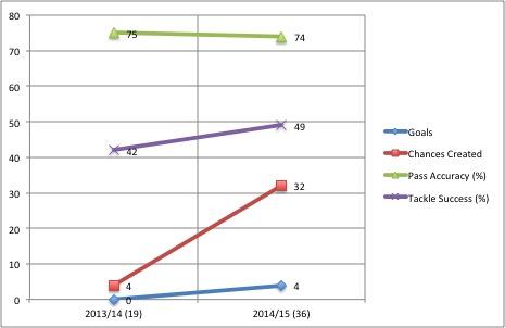 Jordan Amavi Statistics Graph