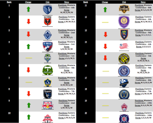 MLS Power Rankings – Week 19