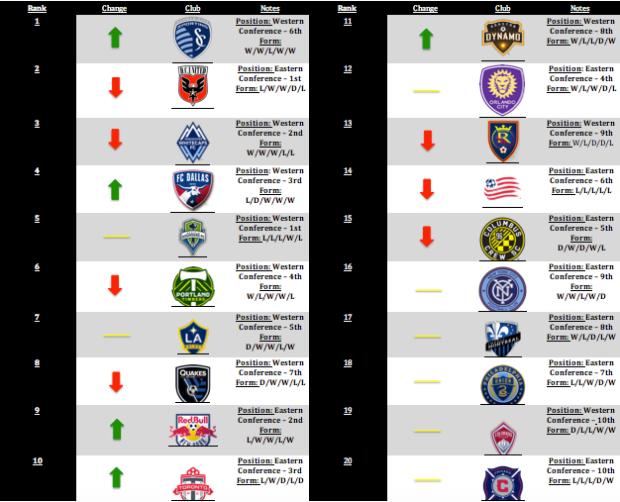 MLS Power Rankings – Week 19