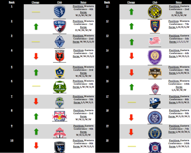 MLS Power Rankings: Week 20