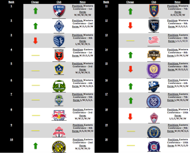 MLS Power Rankings: Week 21