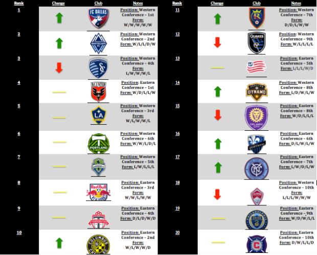 MLS Power Rankings: Week 21