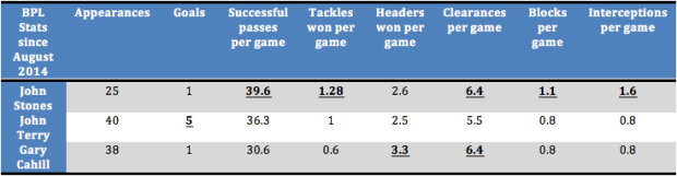 Table: John Stones' Premier League statistics over past two seasons compared to John Terry and Gary Cahill