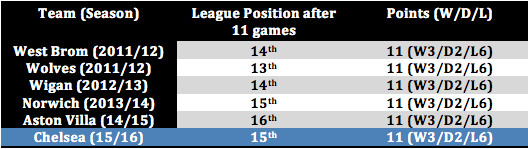 Table: The last five sides to start with identical league records to Chelsea after 11 games.