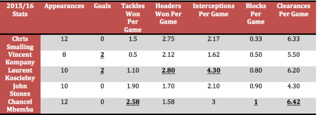 Table: Chris Smalling's 2015/16 statistics compared to some of the best centre-backs in England.
