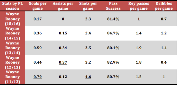 Table: Wayne Rooney's key Premier League statistics over the past five seasons for Manchester United (via WhoScored)