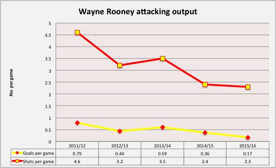 Graph: Wayne Rooney's attacking output has dropped considerably over the past five seasons.