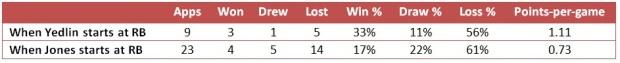 Stats comparison: DeAndre Yedlin vs Billy Jones
