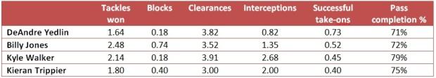 Stats comparison: Yedlin vs Sunderland and Spurs right-back's