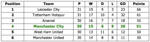 Current Premier League top six standings
