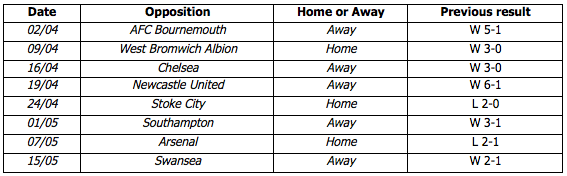 Manchester City's remaining fixtures and previous league results