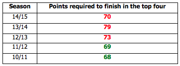 Points required to finish in the top four in the last five seasons