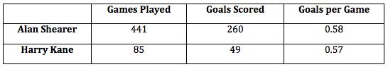 Kane vs. Shearer