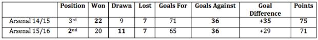 Arsenal season comparison