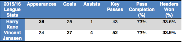 Table: Janssen's 2015/16 league statistics compared to Kane's (Stats via Squawka).