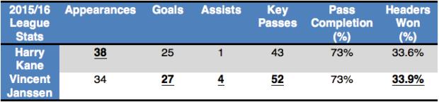 Table: Janssen's 2015/16 league statistics compared to Kane's (Stats via Squawka).
