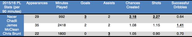 Table: Chadli's 2015/16 Premier League statistics compared to James McClean and Chris Brunt (stats via Squawka).